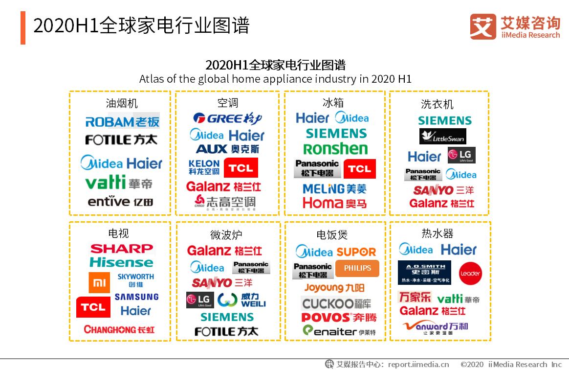 2020H1全球家电行业图谱