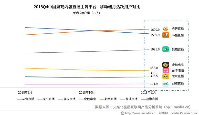 """2019中国在线直播用户或超5亿,行业监管成直播平台""""洗牌""""利器"""