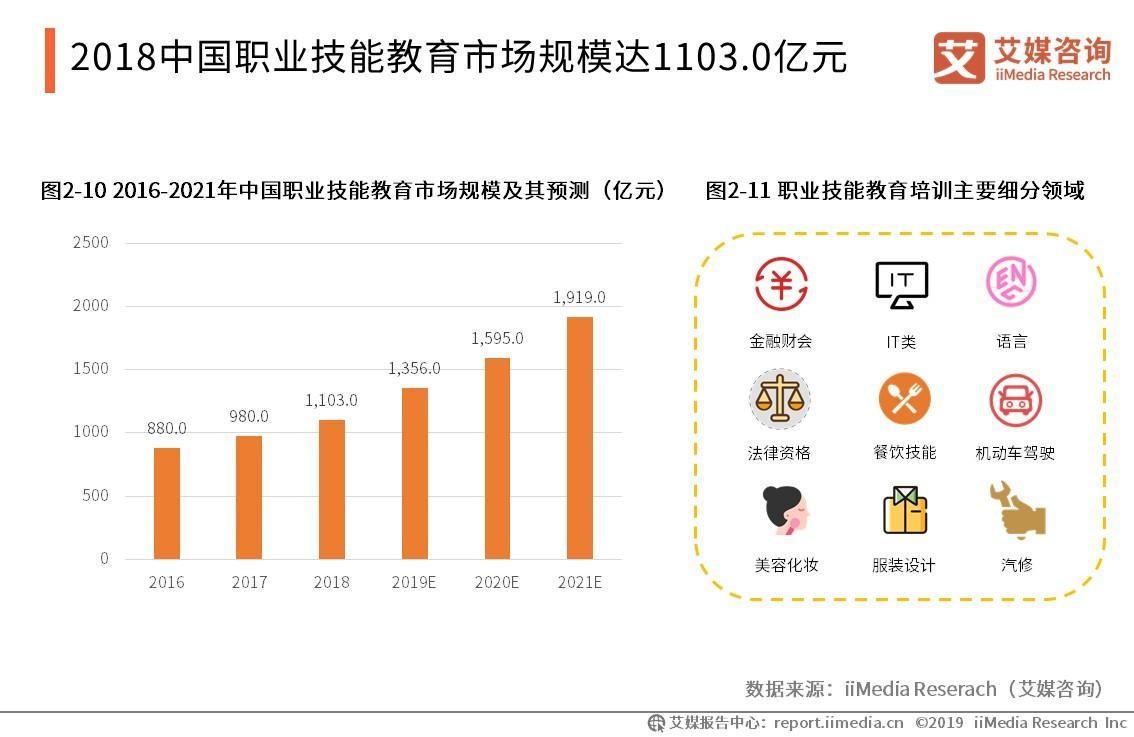2018中国职业技能教育市场规模达1103.0亿元
