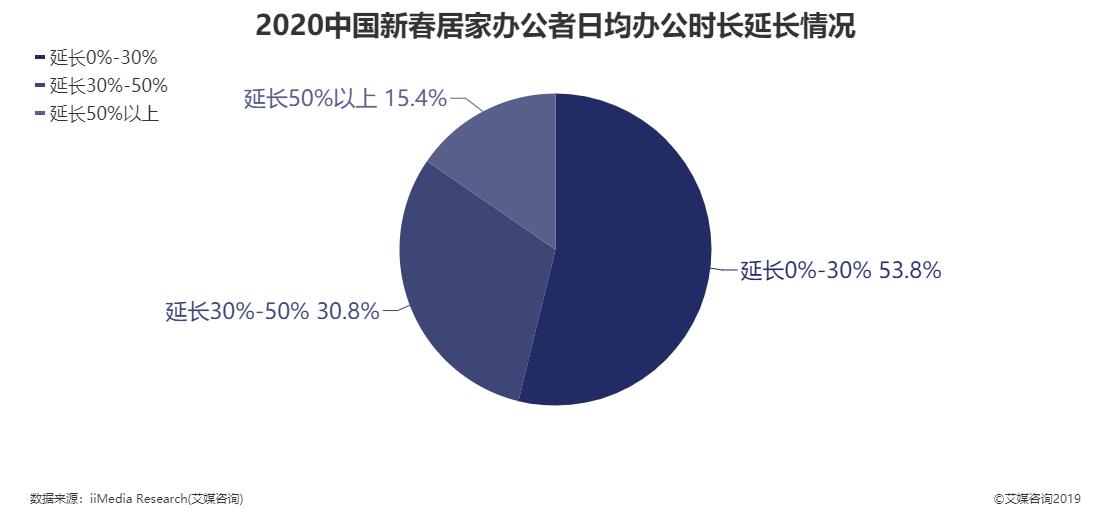 2020年中国新春居家办公者日均办公时长延长情况