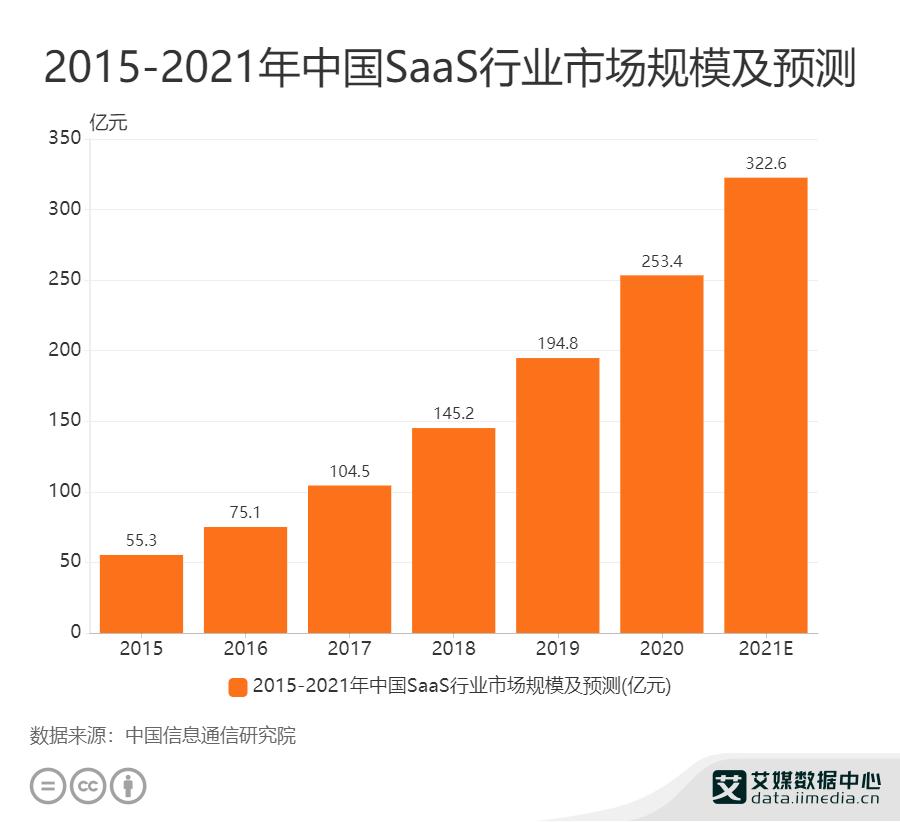 2015—2021年中国SaaS行业市场规模及预测