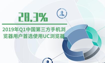 手机浏览器行业数据分析:2019年Q1中国28.3%第三方手机浏览器用户首选使用UC浏览器