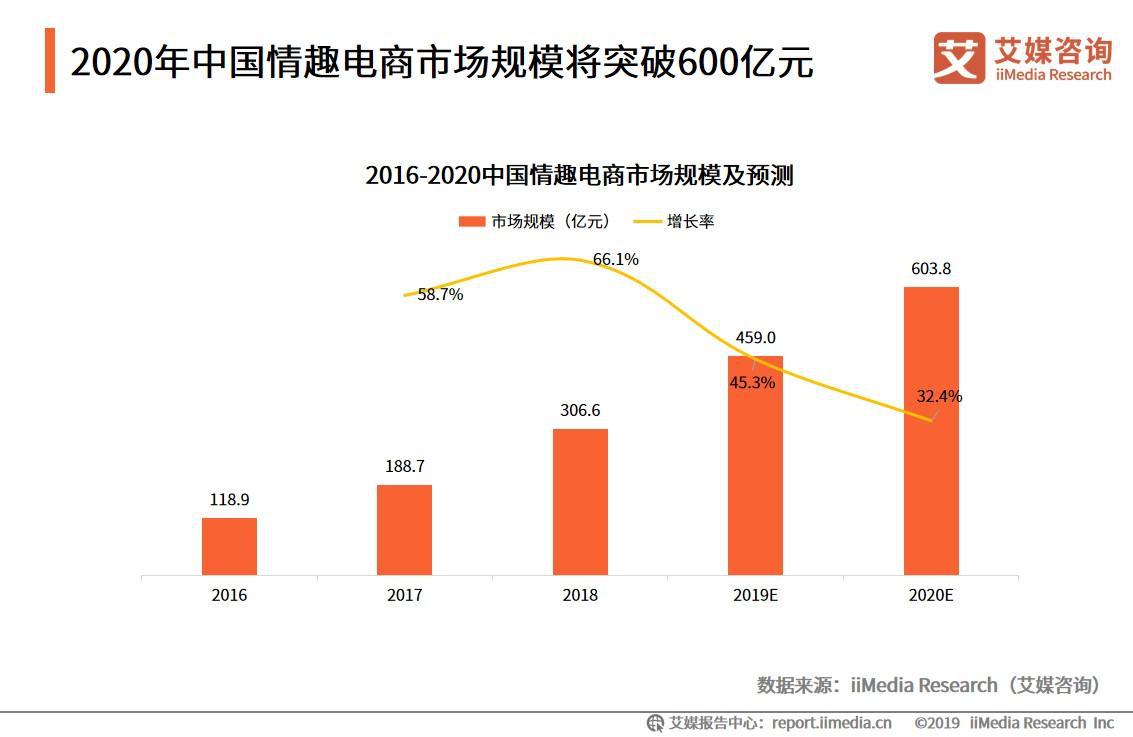 情趣电商市场报告:2019市场规模将达459亿元,商业模式趋向多元化发展