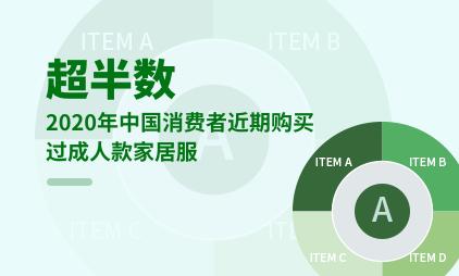 内衣行业数据分析:2020年超半数中国消费者近期购买过成人款家居服