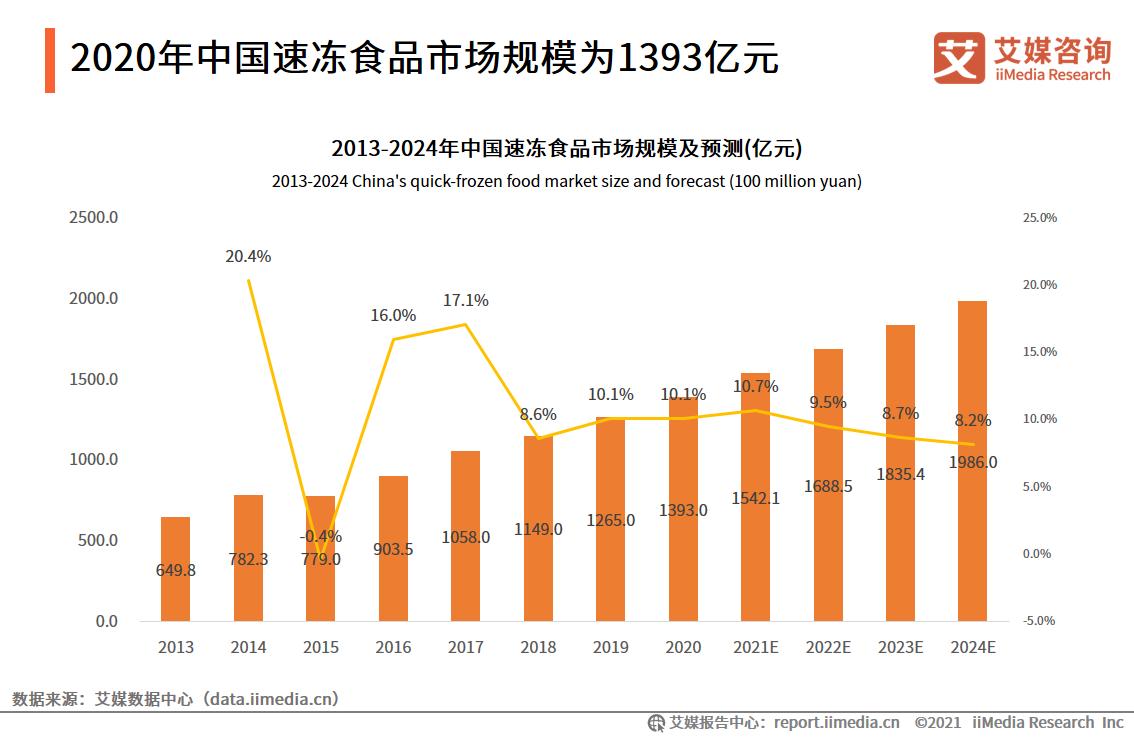 2020年中国速冻食品市场规模为1393亿元