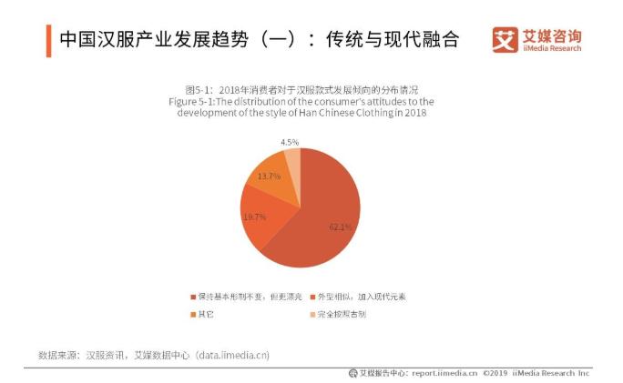 2019-2021中国汉服产业发展现状、挑战、机遇与趋势全解读