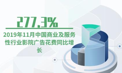 广告行业数据分析:2019年11月中国商业及服务性行业影院广告花费同比增长277.3%