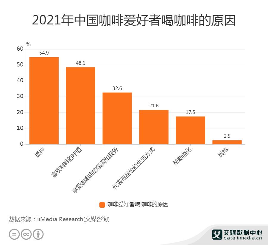 2021年中国咖啡爱好者喝咖啡的原因