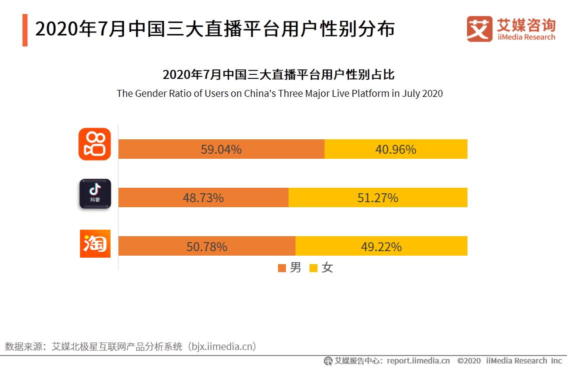 2020年7月中国三大直播平台用户性别分布