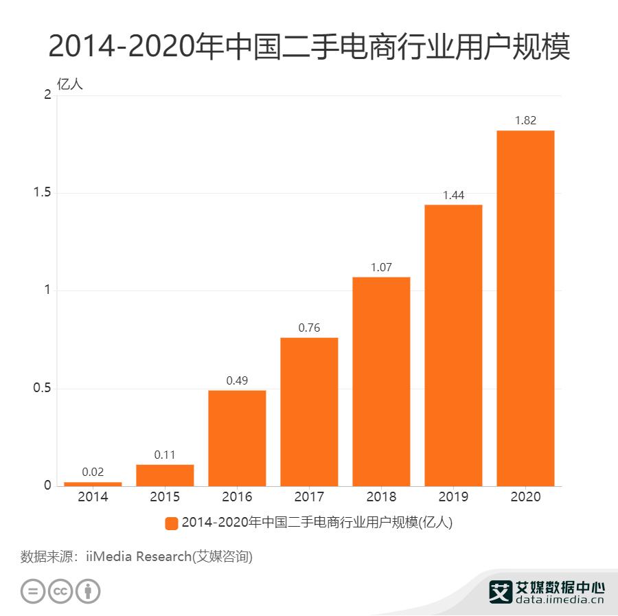 2014-2020年中国二手电商行业用户规模