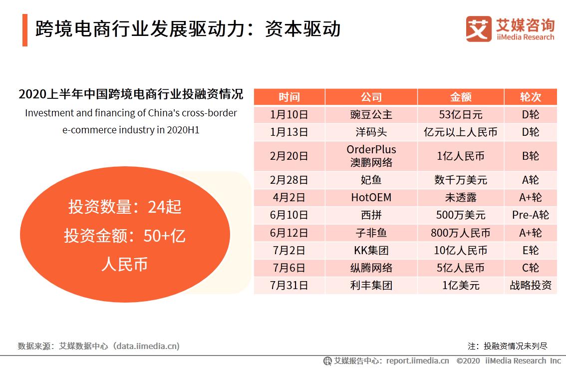跨境电商行业发展驱动力:资本驱动