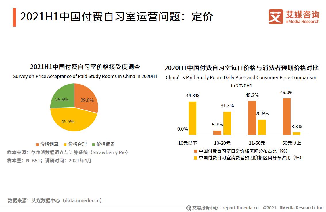 2021H1中国付费自习室运营问题:定价
