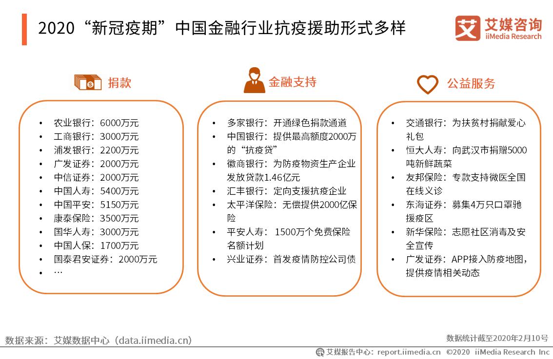 """2020""""新冠疫期""""中国金融行业抗疫援助形式多样"""
