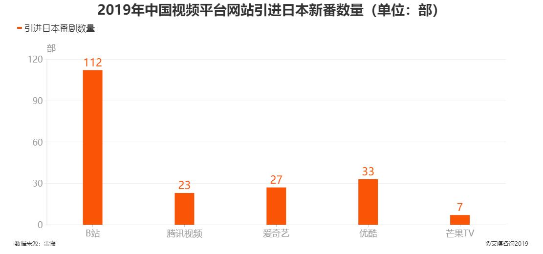 2019年中国视频平台网站引起日本新番数量