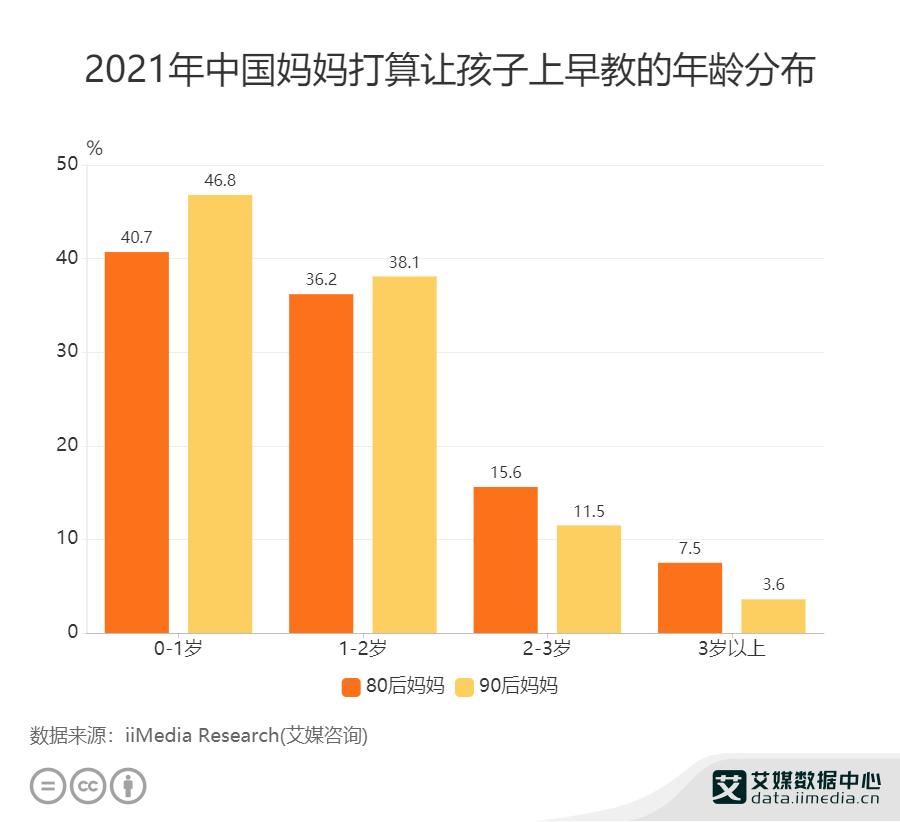 早教行业数据分析:2021年中国46.8%的90后妈妈打算让孩子0-1岁上早教-艾媒网