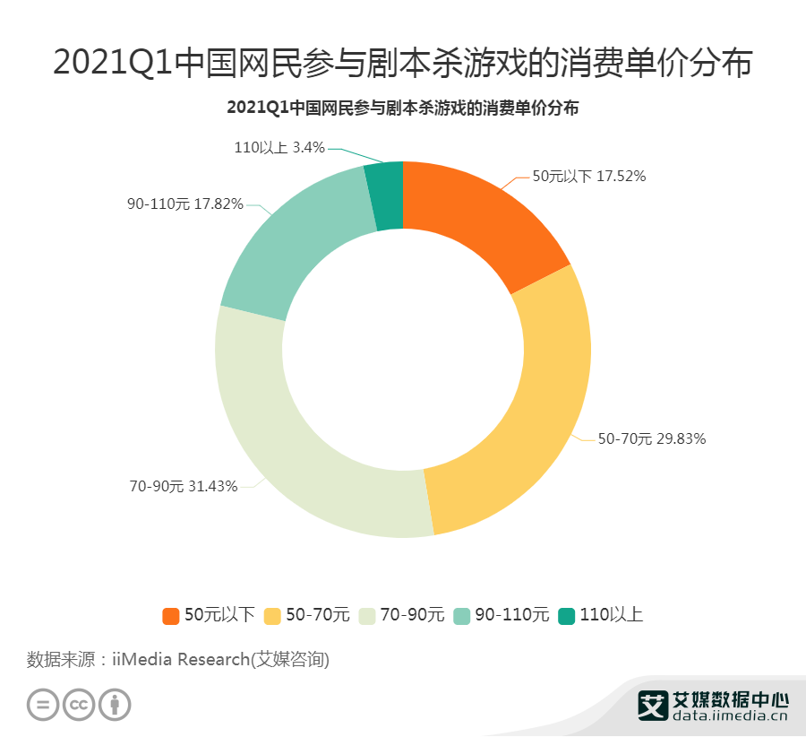 61.26%网民参与剧本杀游戏的消费单价为50-90元
