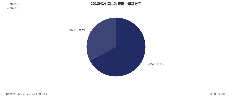 2018年二次元用户年龄分布