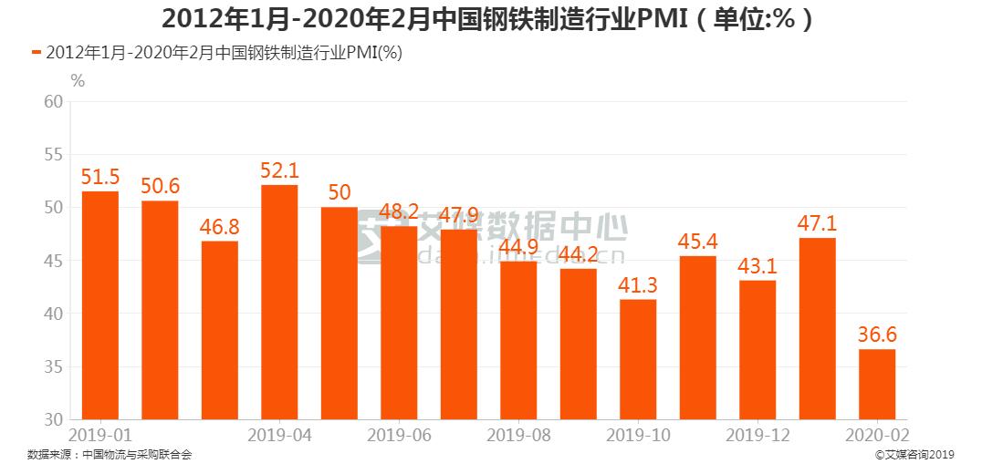 中国钢铁制造行业PMI