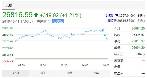 美股收高1%,苹果涨2.66%重返全球市值第一,券商上调目标价