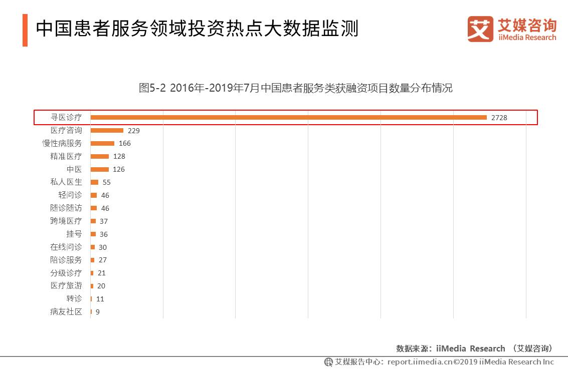 中国大健康产业数据分析:2019年7月患者服务类寻医诊疗项目获融资数量达到2728件