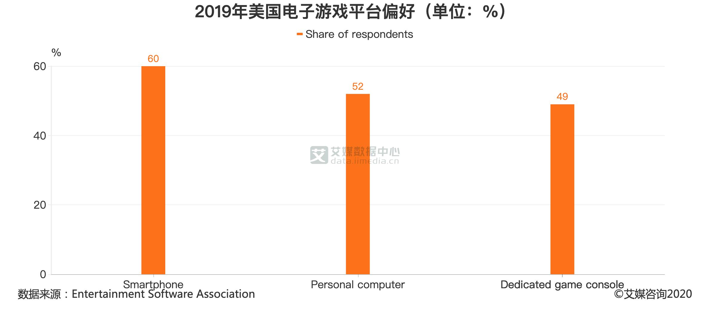 2019年美国电子游戏平台偏好(单位:%)