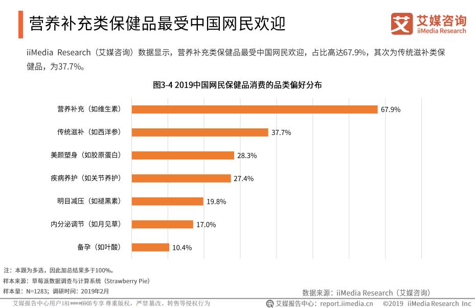 2019中国网民保健品消费的品类偏好分布