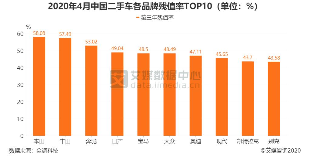 2020年4月中国二手车各品牌残值率TOP10(单位:%)