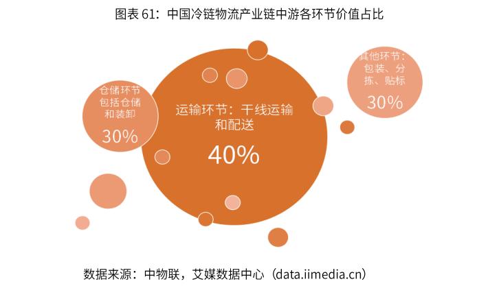 2019年中国冷链物流行业经营模式