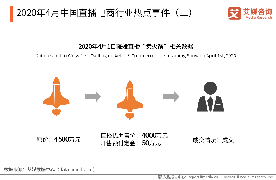 2020年4月中国直播电商行业热点事件(二)