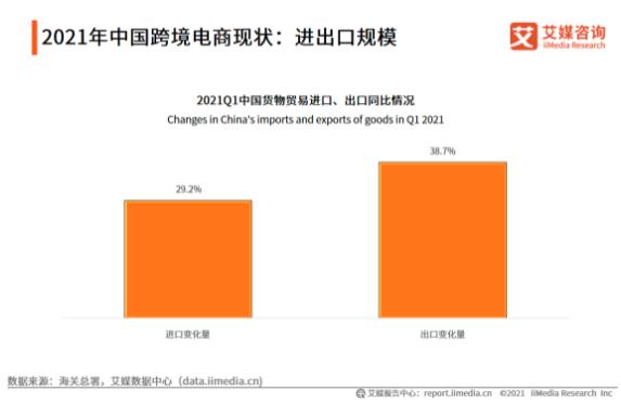 2021Q1中国跨境电商现状:进出口规模