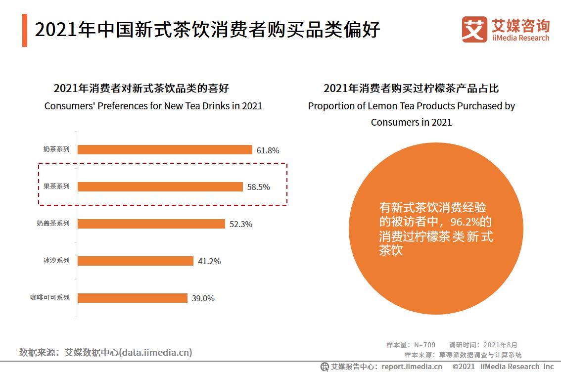 2021年中国新式茶饮消费者购买品类偏好