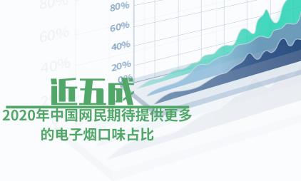 电子烟行业数据分析:2020年中国近五成网民期待提供更多的电子烟口味