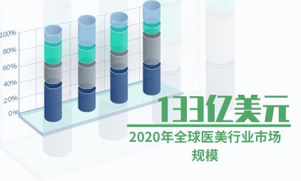 医美行业数据:2020年全球医美行业市场规模预计达到133亿美元