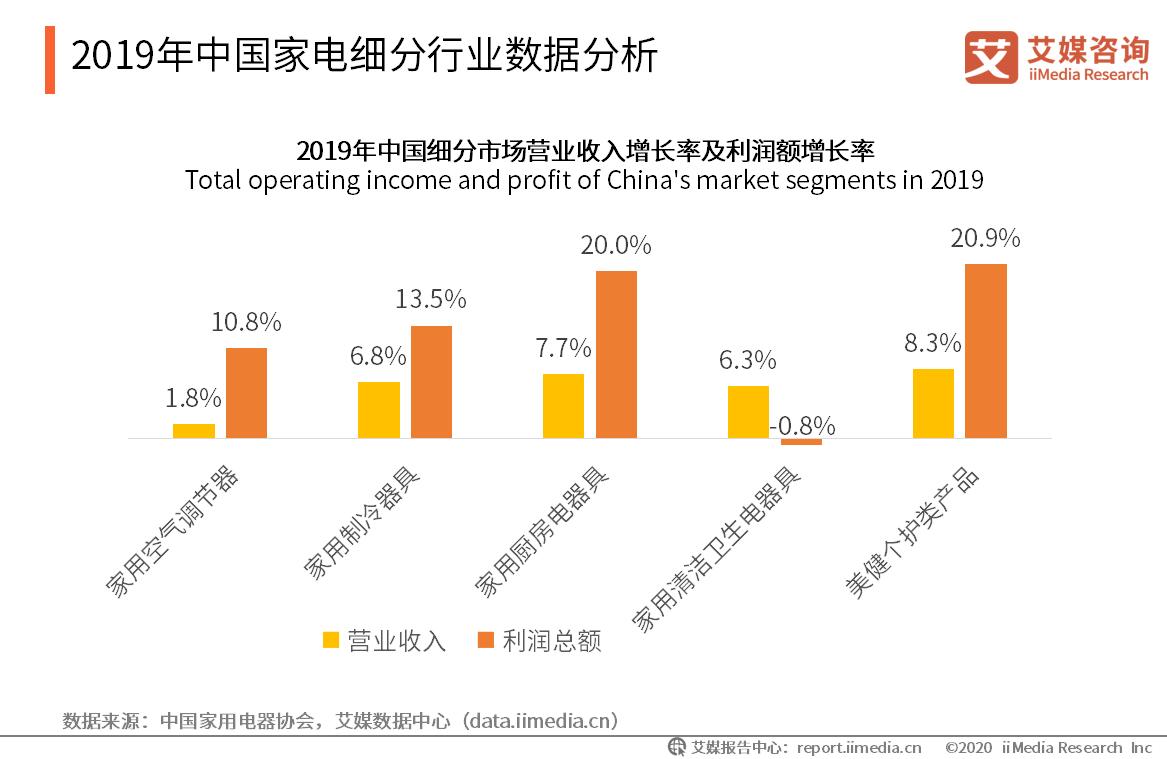 2019年中国家电细分行业数据分析