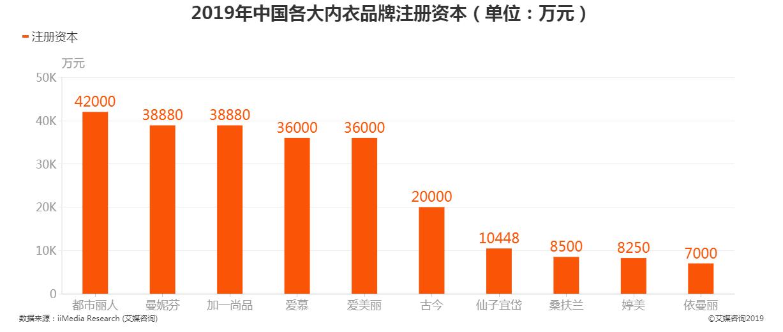 2019年中国各大内衣品牌注册资本