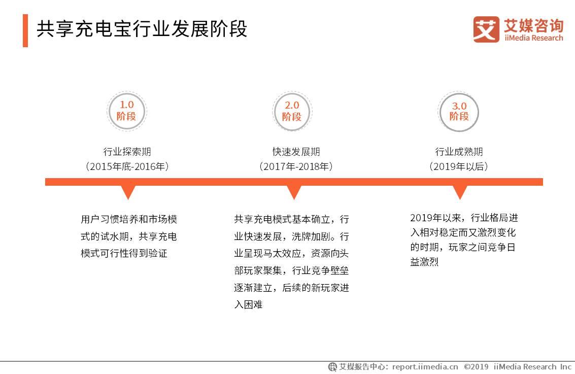 共享充电宝行业发展阶段