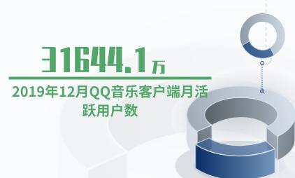 音乐客户端行业数据分析:2019年12月QQ音乐客户端月活跃用户数为31644.1万