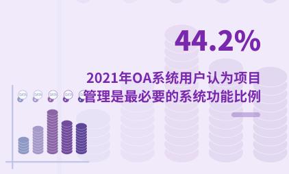 OA行业数据分析:2021年中国44.2%OA系统用户认为项目管理是最必要的系统功能