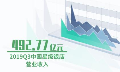 酒店行业数据分析:2019Q3中国星级饭店营业收入降至492.77亿元