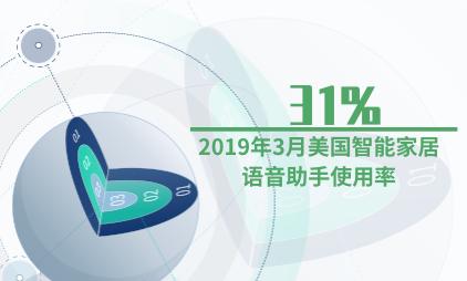 智能家居行业数据分析:2019年3月美国智能家居语音助手使用率为31%