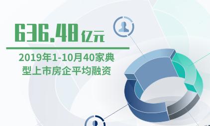 房地产行业数据分析:2019年1-10月40家典型上市房企平均融资达636.48亿元
