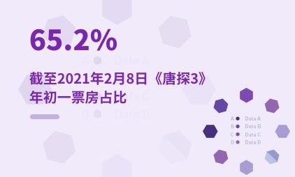 电影行业数据分析:截至2021年2月8日《唐探3》年初一票房占比为65.2%