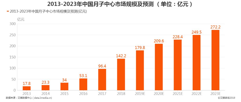 2013-2023年中国月子中心市场规模及预测
