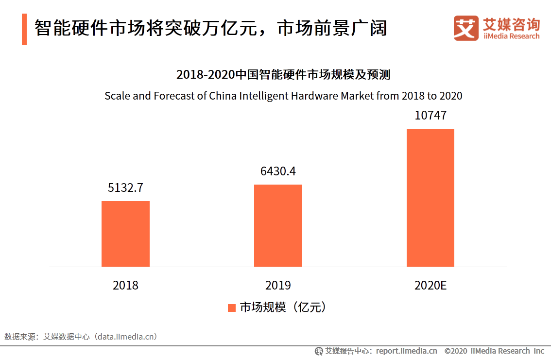 智能硬件市场将突破万亿元,市场前景广阔
