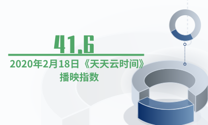 综艺行业数据分析:2020年2月18日《天天云时间》播映指数为41.6