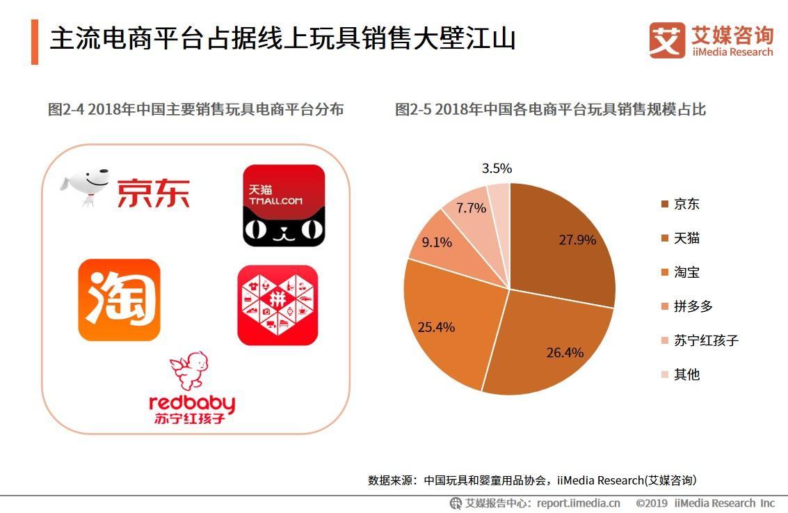 2019中国玩具电商市场发展现状与趋势分析
