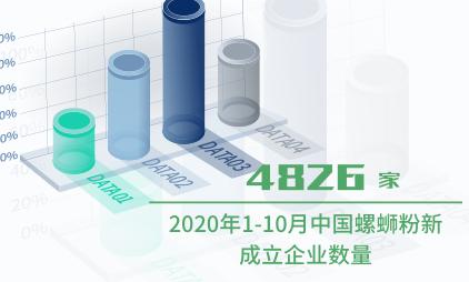 食品行业数据分析:2020年1-10月中国螺蛳粉新成立企业数量为4826家