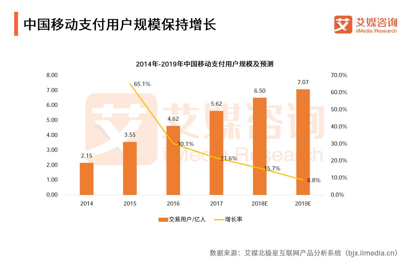 今年上半年,中国移动支付的真实写生