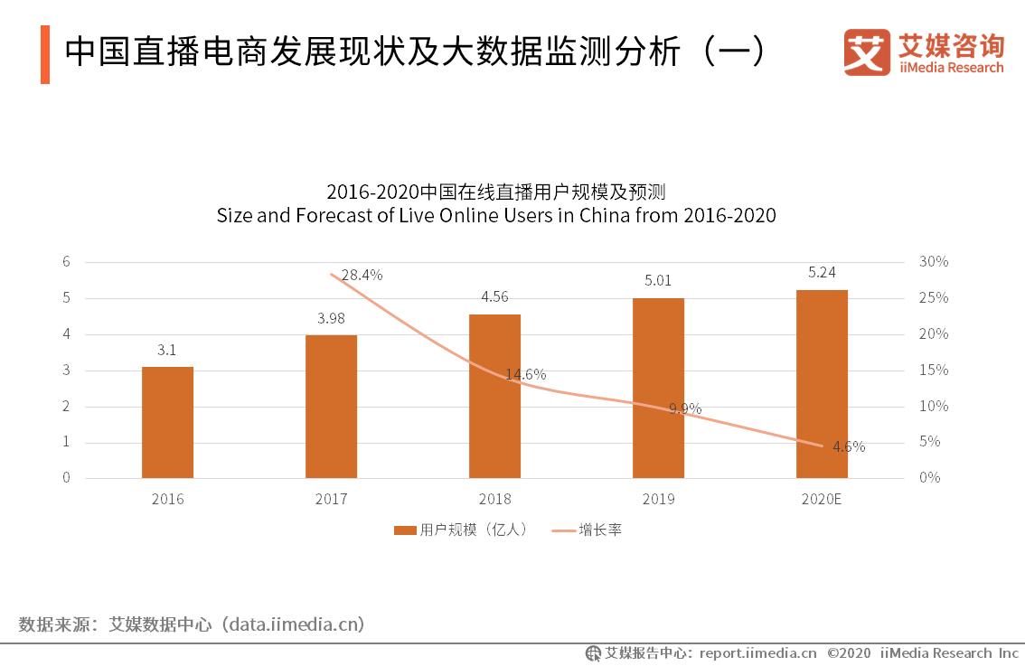 中国直播电商发展现状及大数据监测分析(一)