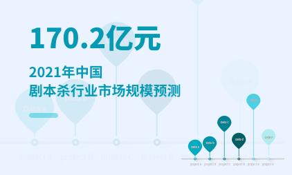 剧本杀行业数据分析:2021年中国剧本杀行业市场规模将达170.2亿元